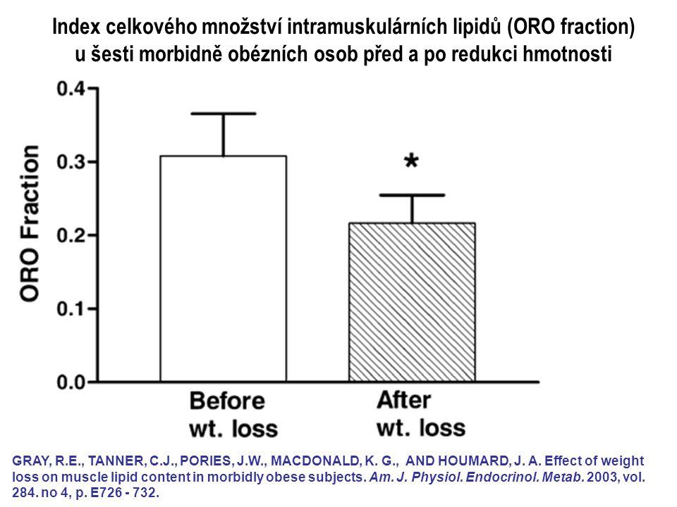 Index celkového množství intramuskulárních lipidů (ORO fraction) u šesti morbidně obézních osob před a po redukci hmotnosti GRAY, R.E., TANNER, C.J.,
