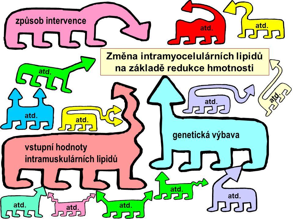 Změna intramyocelulárních lipidů na základě redukce hmotnosti způsob intervence vstupní hodnoty intramuskulárních lipidů genetická výbava atd.