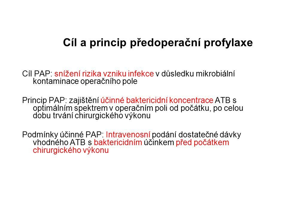 Cíl a princip předoperační profylaxe Cíl PAP: snížení rizika vzniku infekce v důsledku mikrobiální kontaminace operačního pole Princip PAP: zajištění