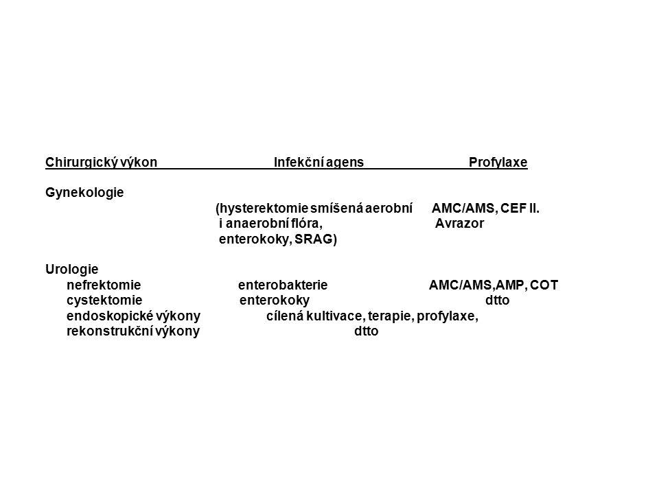 Chirurgický výkon Infekční agens Profylaxe Gynekologie (hysterektomie smíšená aerobní AMC/AMS, CEF II. i anaerobní flóra, Avrazor enterokoky, SRAG) Ur