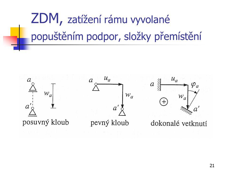 21 ZDM, zatížení rámu vyvolané popuštěním podpor, složky přemístění
