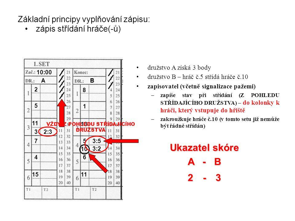 523 Základní principy vyplňování zápisu: zápis střídání hráče(-ů) Ukazatel skóre A - B - družstvo A získá 3 body družstvo B – hráč č.5 střídá hráče č.10 zapisovatel (včetně signalizace pažemi) –zapíše stav při střídání (Z POHLEDU STŘÍDAJÍCÍHO DRUŽSTVA) – do kolonky k hráči, který vstupuje do hřiště –zakroužkuje hráče č.10 (v tomto setu již nemůže být řádně střídán) AB 10:00 2 5 11 7 4 15 8 1 13 5 6 11 10 3:2 3 2:3 3:5 VŽDY Z POHLEDU STŘÍDAJÍCÍHO DRUŽSTVA