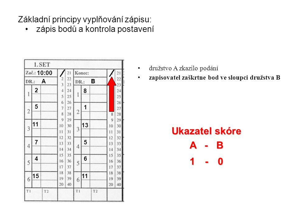 1 1 Základní principy vyplňování zápisu: zápis bodů a kontrola postavení Ukazatel skóre A - B 0- družstvo A zkazilo podání zapisovatel zaškrtne bod ve sloupci družstva B AB 10:00 2 5 11 7 4 15 8 1 13 5 6 11