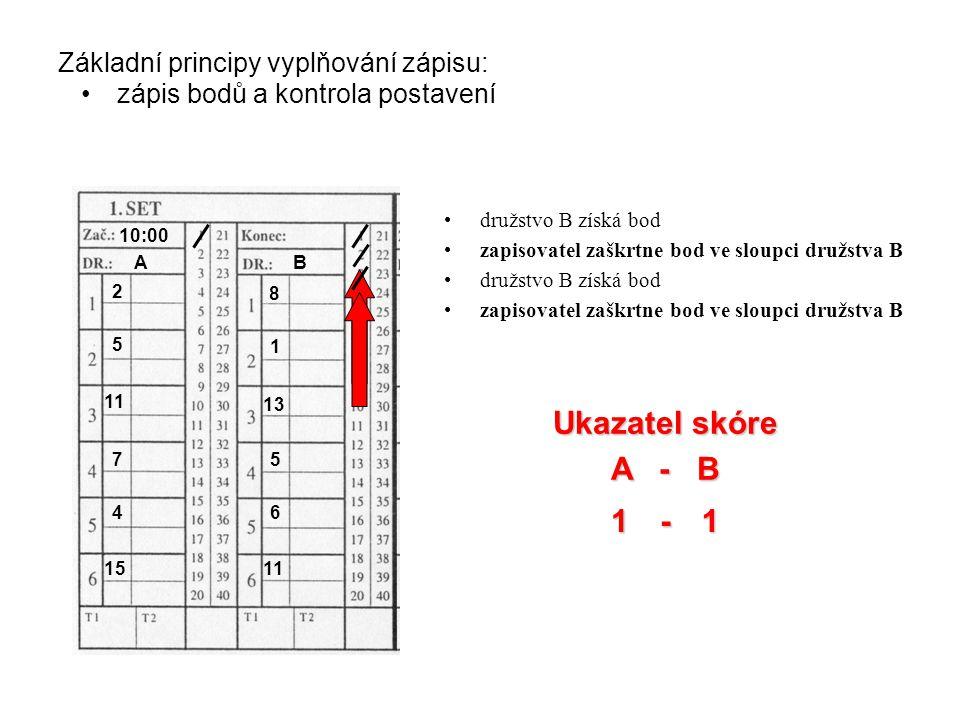 3 1 2 Základní principy vyplňování zápisu: zápis bodů a kontrola postavení Ukazatel skóre A - B 1 - družstvo B získá bod zapisovatel zaškrtne bod ve sloupci družstva B AB 10:00 2 5 11 7 4 15 8 1 13 5 6 11 družstvo B získá bod zapisovatel zaškrtne bod ve sloupci družstva B
