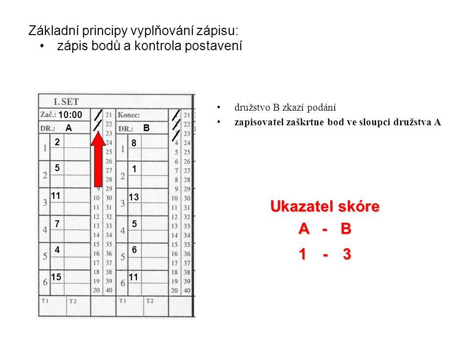 2 AB 10:00 2 5 11 7 4 15 8 1 13 5 6 11 3 1 Základní principy vyplňování zápisu: zápis bodů a kontrola postavení Ukazatel skóre A - B - družstvo B zkazí podání zapisovatel zaškrtne bod ve sloupci družstva A