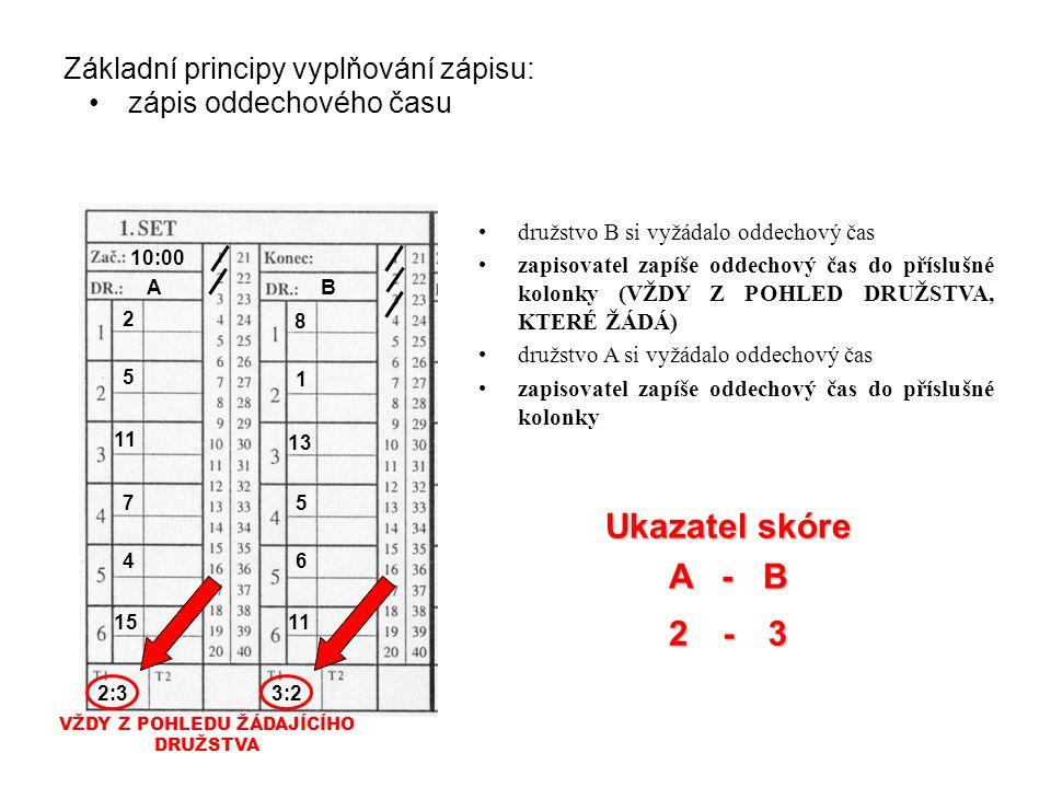 Základní principy vyplňování zápisu: zápis oddechového času družstvo B si vyžádalo oddechový čas zapisovatel zapíše oddechový čas do příslušné kolonky (VŽDY Z POHLED DRUŽSTVA, KTERÉ ŽÁDÁ) družstvo A si vyžádalo oddechový čas zapisovatel zapíše oddechový čas do příslušné kolonky 2 AB 10:00 2 5 11 7 4 15 8 1 13 5 6 11 3 Ukazatel skóre A - B - 3:22:3 VŽDY Z POHLEDU ŽÁDAJÍCÍHO DRUŽSTVA