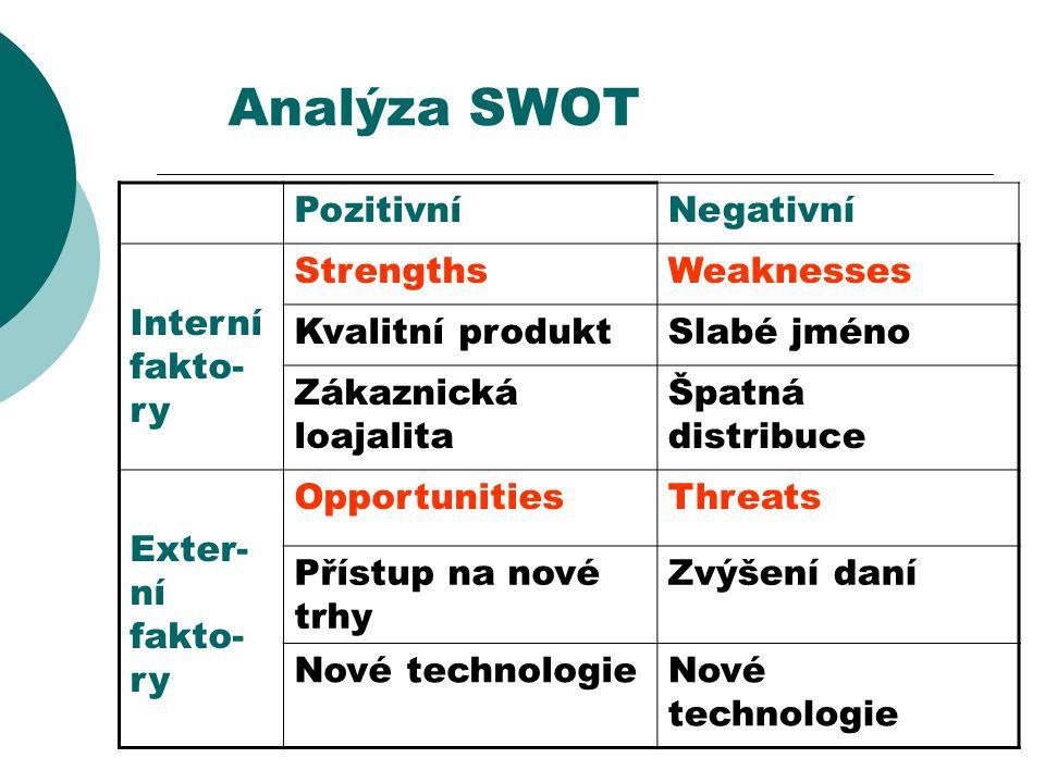 Analýza SWOT PozitivníNegativní Interní fakto- ry StrengthsWeaknesses Kvalitní produktSlabé jméno Zákaznická loajalita Špatná distribuce Exter- ní fak