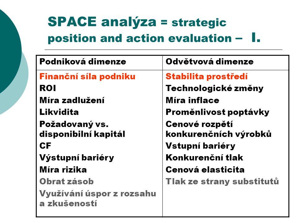 SPACE analýza = strategic position and action evaluation – I. Podniková dimenzeOdvětvová dimenze Finanční síla podniku ROI Míra zadlužení Likvidita Po