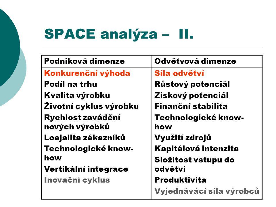SPACE analýza – II. Podniková dimenzeOdvětvová dimenze Konkurenční výhoda Podíl na trhu Kvalita výrobku Životní cyklus výrobku Rychlost zavádění novýc