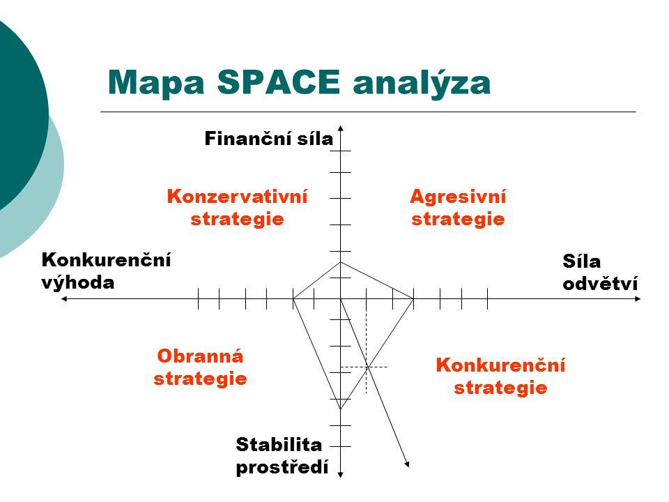 Mapa SPACE analýza Konkurenční výhoda Finanční síla Stabilita prostředí Síla odvětví Konzervativní strategie Konkurenční strategie Obranná strategie A