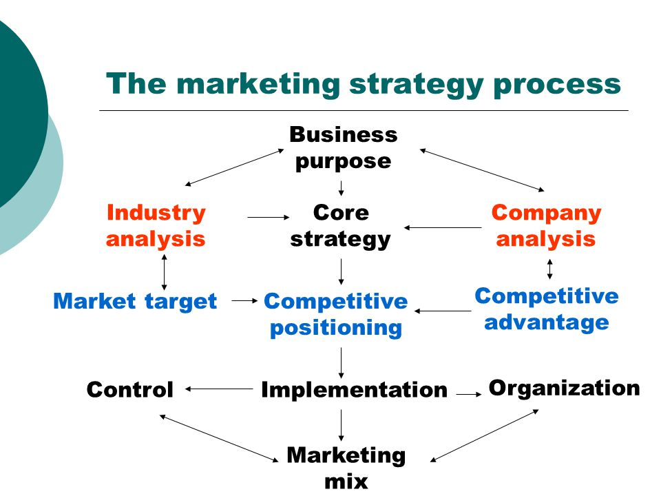 Marketingové prostředí Marketingové prost ř edí společnosti zahrnuje aktéry a síly, které ovlivňují schopnost firmy rozvíjet se a udržovat úspěšné transakce a vztahy se svými cílovými zákazníky.