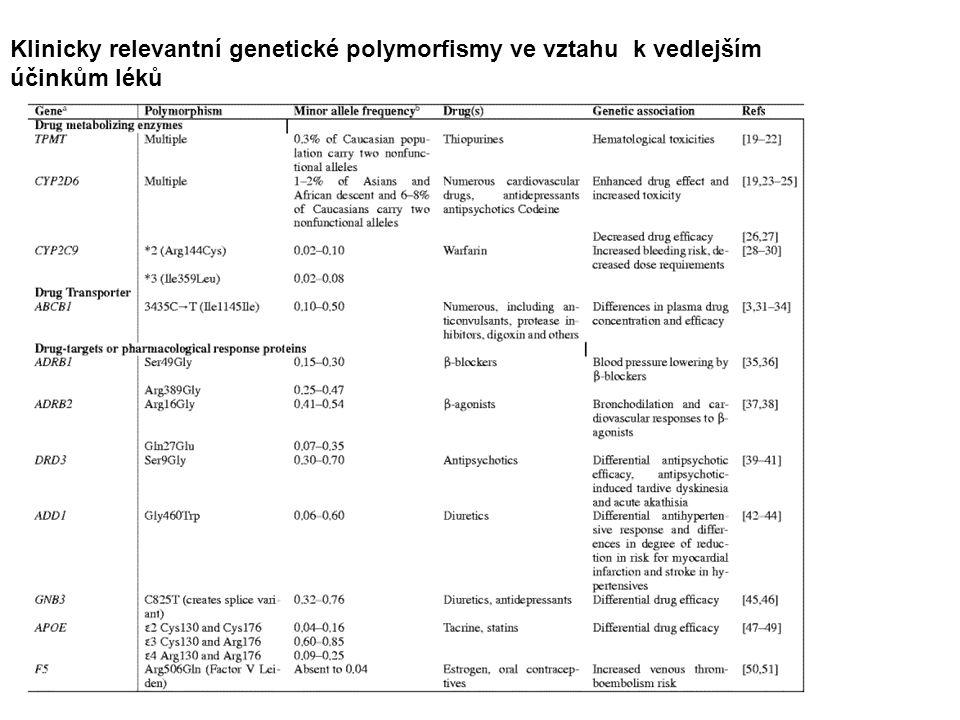 Klinicky relevantní genetické polymorfismy ve vztahu k vedlejším účinkům léků