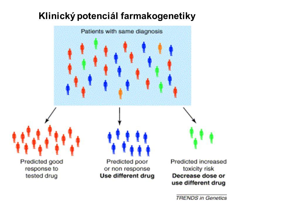 Klinický potenciál farmakogenetiky