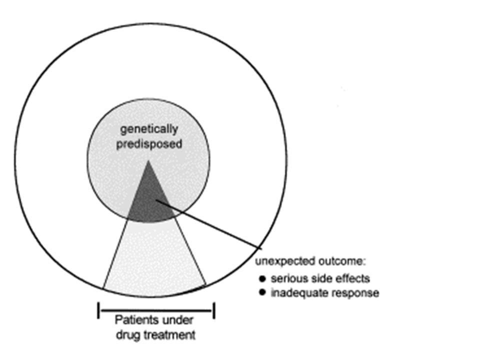 Farmakogenetika a vývoj léků Nutnost přesné diagnózy (k fenotypicky podobným stavům mohou vést různé patobiochemické mechanismy).
