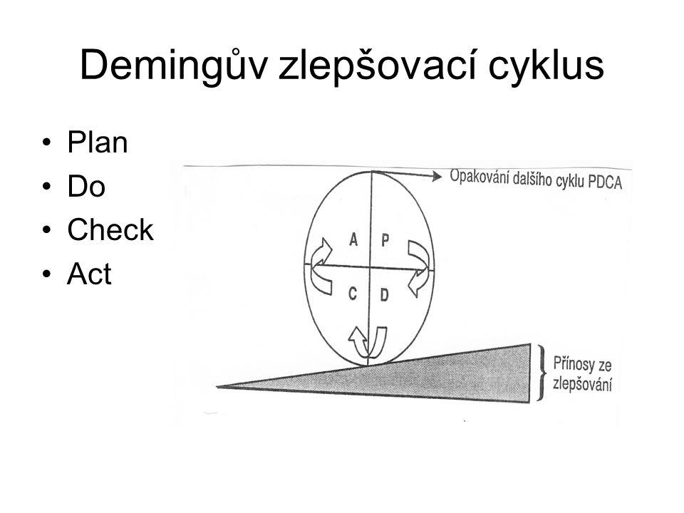 Demingův zlepšovací cyklus Plan Do Check Act
