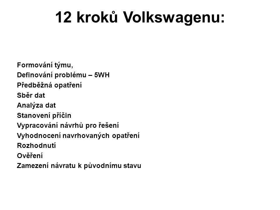 12 kroků Volkswagenu: Formování týmu, Definování problému – 5WH Předběžná opatření Sběr dat Analýza dat Stanovení příčin Vypracování návrhů pro řešení Vyhodnocení navrhovaných opatření Rozhodnutí Ověření Zamezení návratu k původnímu stavu