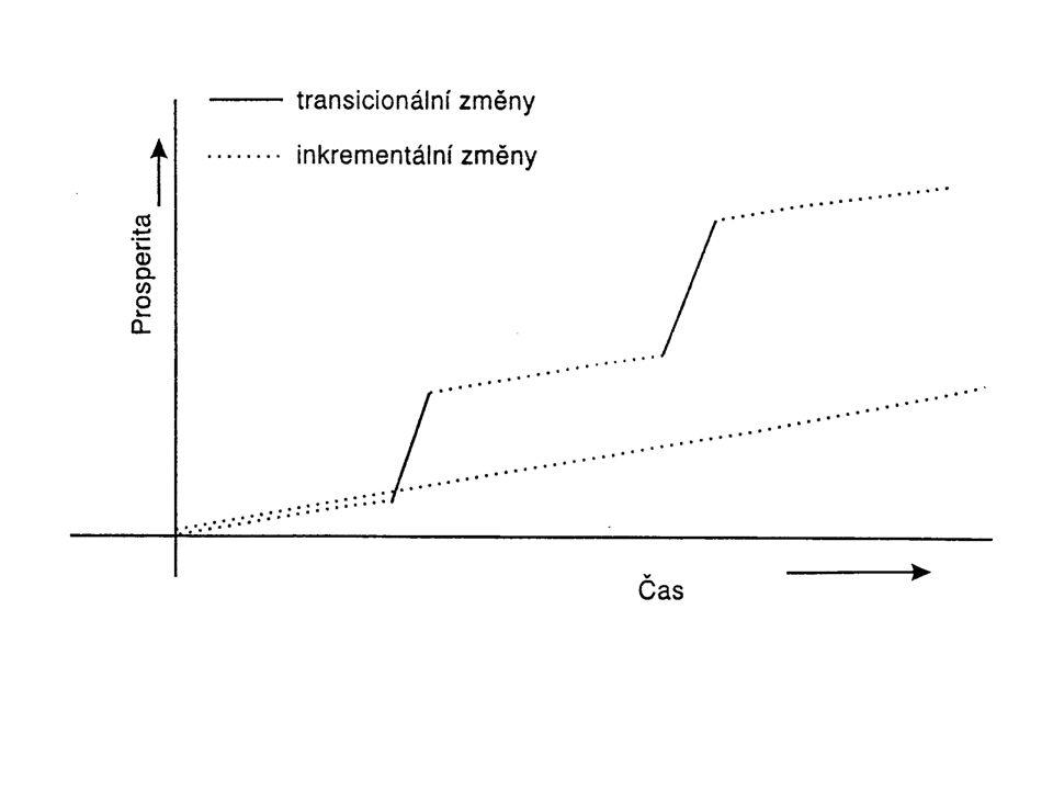 Typy změn z hlediska vývoje podniku: -Udržovací -Dosažení parity s konkurencí -Zlomové