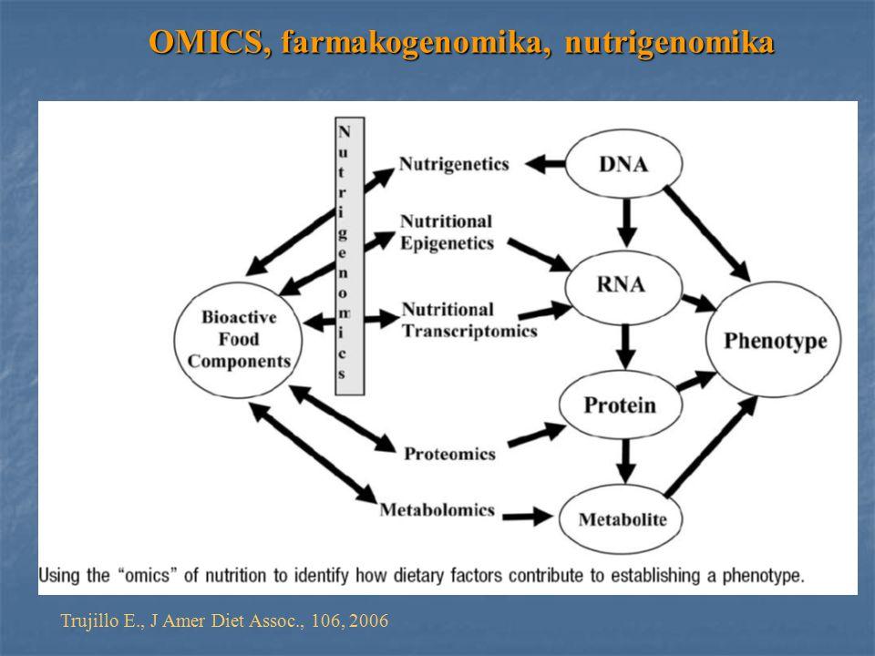 Trujillo E., J Amer Diet Assoc., 106, 2006 OMICS, farmakogenomika, nutrigenomika