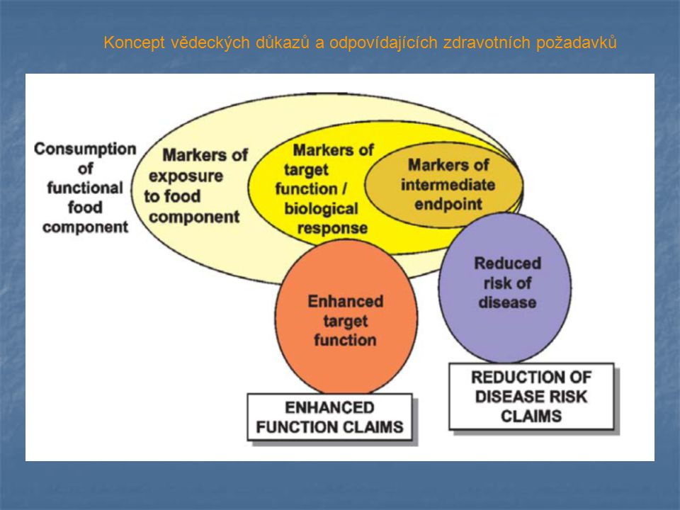 Afman L and Muller M, J Am Diet Assoc 2006 Vývoj komplexního, multifaktoriálního, polygenního onemocnění – metabolický syndrom Preventivní dietetické strategie – rané biomarkery Nutriční a farmakologická intervence se doplňují (společný molekulární cíl – např.