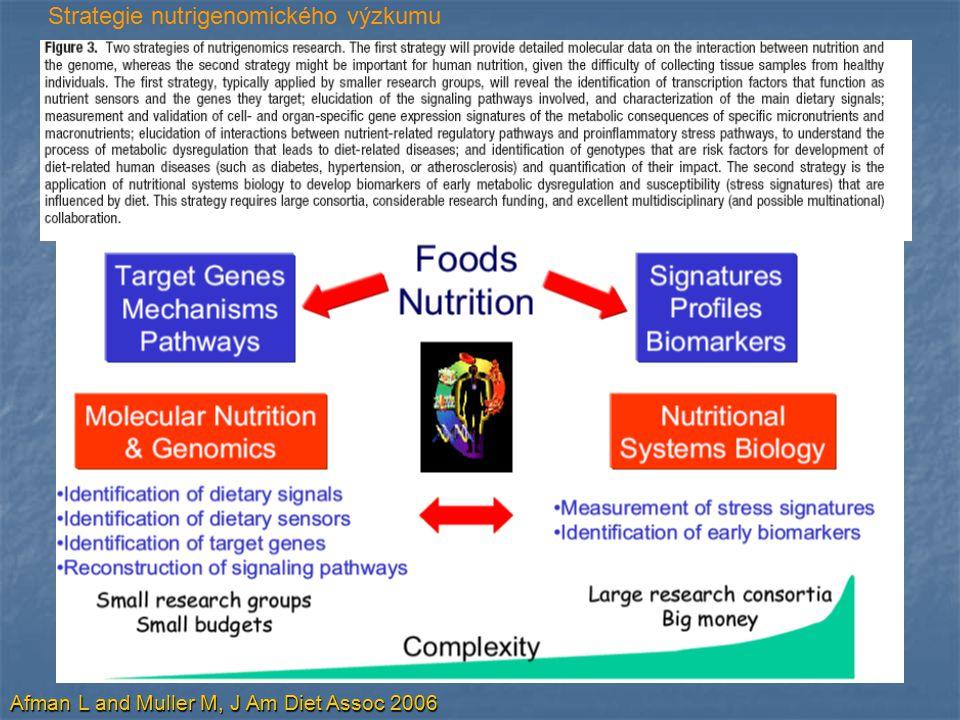 Afman L and Muller M, J Am Diet Assoc 2006 Strategie nutrigenomického výzkumu