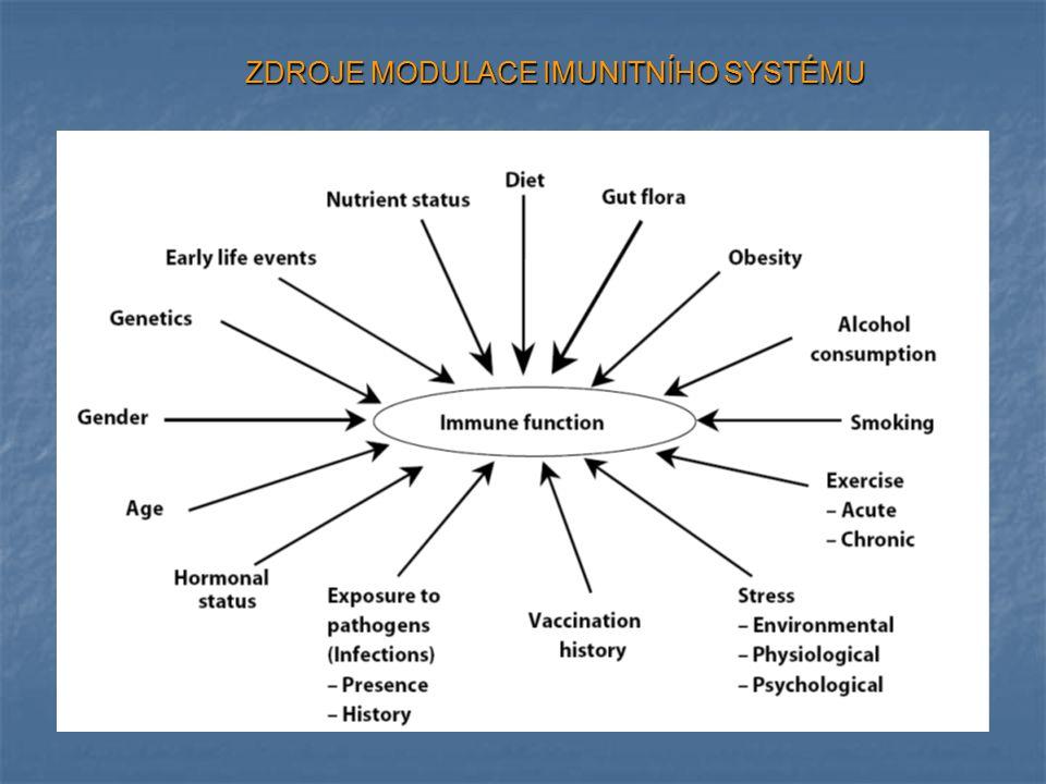 Stover PJ and Caudill MA J Am Diet Assoc 2008 Interakce živin a genomu Nutrigenetika vliv genetických variant na požadavek, utilizaci, toleranci a metabolismus živin vs.