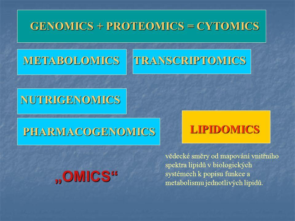 GENOMICS + PROTEOMICS = CYTOMICS METABOLOMICS LIPIDOMICS vědecké směry od mapování vnitřního spektra lipidů v biologických systémech k popisu funkce a