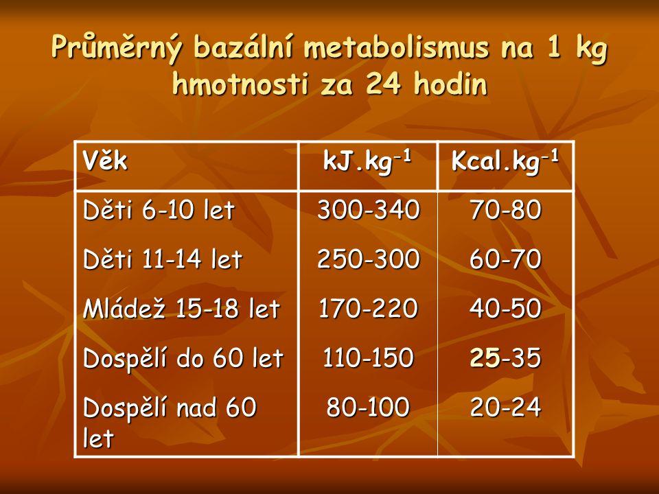Průměrný bazální metabolismus na 1 kg hmotnosti za 24 hodin Věk kJ.kg -1 Kcal.kg -1 Děti 6-10 let 300-34070-80 Děti 11-14 let 250-30060-70 Mládež 15-18 let 170-22040-50 Dospělí do 60 let 110-150 25-35 Dospělí nad 60 let 80-10020-24