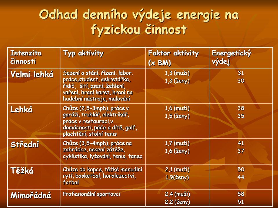 Odhad denního výdeje energie na fyzickou činnost Intenzita činnosti Typ aktivity Faktor aktivity (x BM) Energetický výdej Velmi lehká Sezení a stání, řízení, labor.