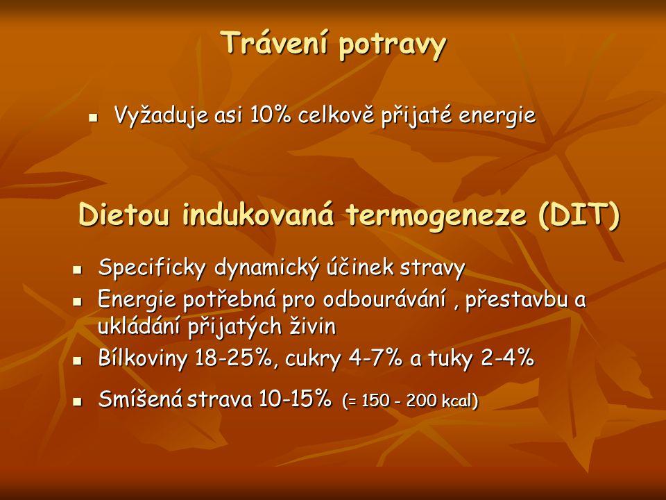 Trávení potravy Vyžaduje asi 10% celkově přijaté energie Vyžaduje asi 10% celkově přijaté energie Dietou indukovaná termogeneze (DIT) Specificky dynamický účinek stravy Specificky dynamický účinek stravy Energie potřebná pro odbourávání, přestavbu a ukládání přijatých živin Energie potřebná pro odbourávání, přestavbu a ukládání přijatých živin Bílkoviny 18-25%, cukry 4-7% a tuky 2-4% Bílkoviny 18-25%, cukry 4-7% a tuky 2-4% Smíšená strava 10-15% (= 150 - 200 kcal) Smíšená strava 10-15% (= 150 - 200 kcal)