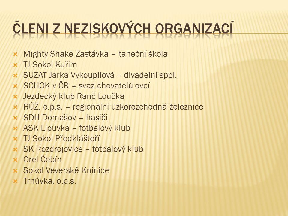  Mighty Shake Zastávka – taneční škola  TJ Sokol Kuřim  SUZAT Jarka Vykoupilová – divadelní spol.