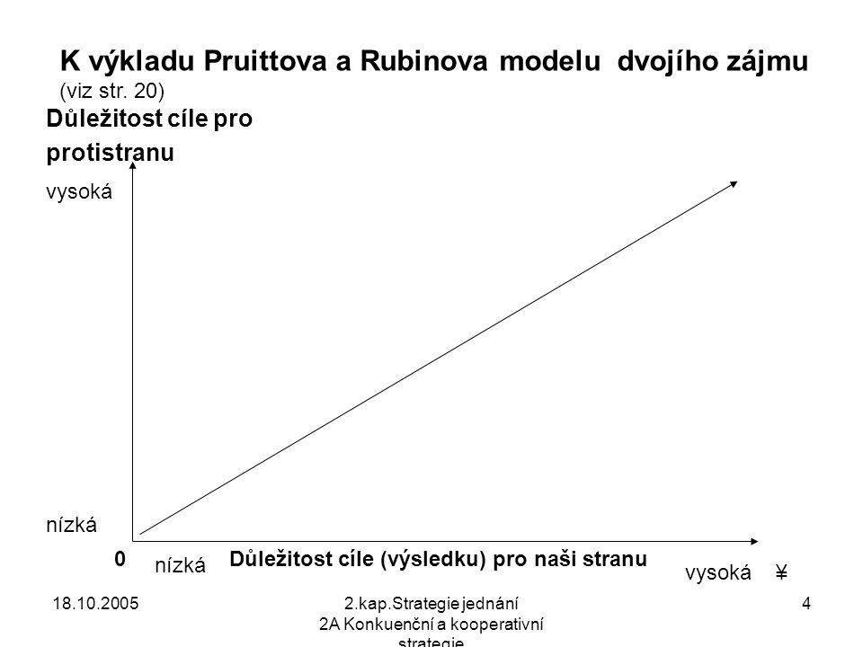 18.10.20052.kap.Strategie jednání 2A Konkuenční a kooperativní strategie 4 Důležitost cíle pro protistranu Důležitost cíle (výsledku) pro naši stranu K výkladu Pruittova a Rubinova modelu dvojího zájmu (viz str.