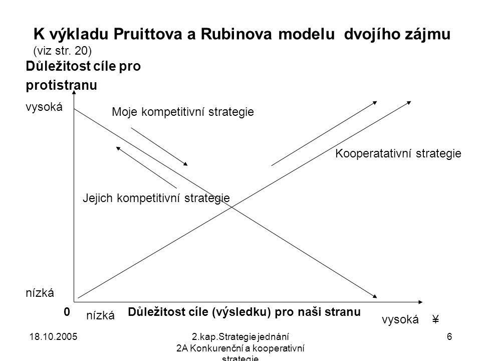 18.10.20052.kap.Strategie jednání 2A Konkurenční a kooperativní strategie 6 Důležitost cíle pro protistranu Důležitost cíle (výsledku) pro naši stranu K výkladu Pruittova a Rubinova modelu dvojího zájmu (viz str.