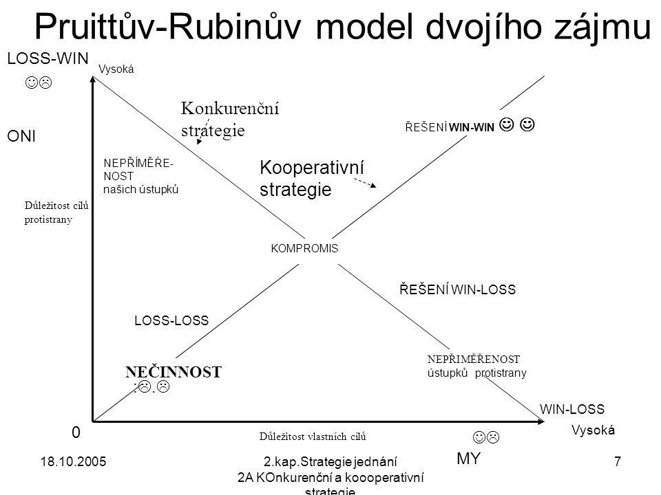18.10.20052.kap.Strategie jednání 2A KOnkurenční a koooperativní strategie 7  KOMPROMIS Kooperativní strategie NEPŘÍMĚŔE- NOST našich ústupků Konkurenční strategie NEČINNOST NEPŘIMĚŘENOST ústupků protistrany Vysoká Důležitost vlastních cílů Důležitost cílů protistrany ŘEŠENÍ WIN-WIN Pruittův-Rubinův model dvojího zájmu 0 Vysoká ŘEŠENÍ WIN-LOSS LOSS-LOSS WIN-LOSS ONI MY  :.:. LOSS-WIN