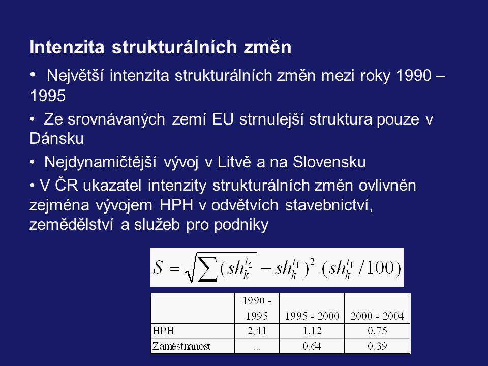 Intenzita strukturálních změn Největší intenzita strukturálních změn mezi roky 1990 – 1995 Ze srovnávaných zemí EU strnulejší struktura pouze v Dánsku Nejdynamičtější vývoj v Litvě a na Slovensku V ČR ukazatel intenzity strukturálních změn ovlivněn zejména vývojem HPH v odvětvích stavebnictví, zemědělství a služeb pro podniky
