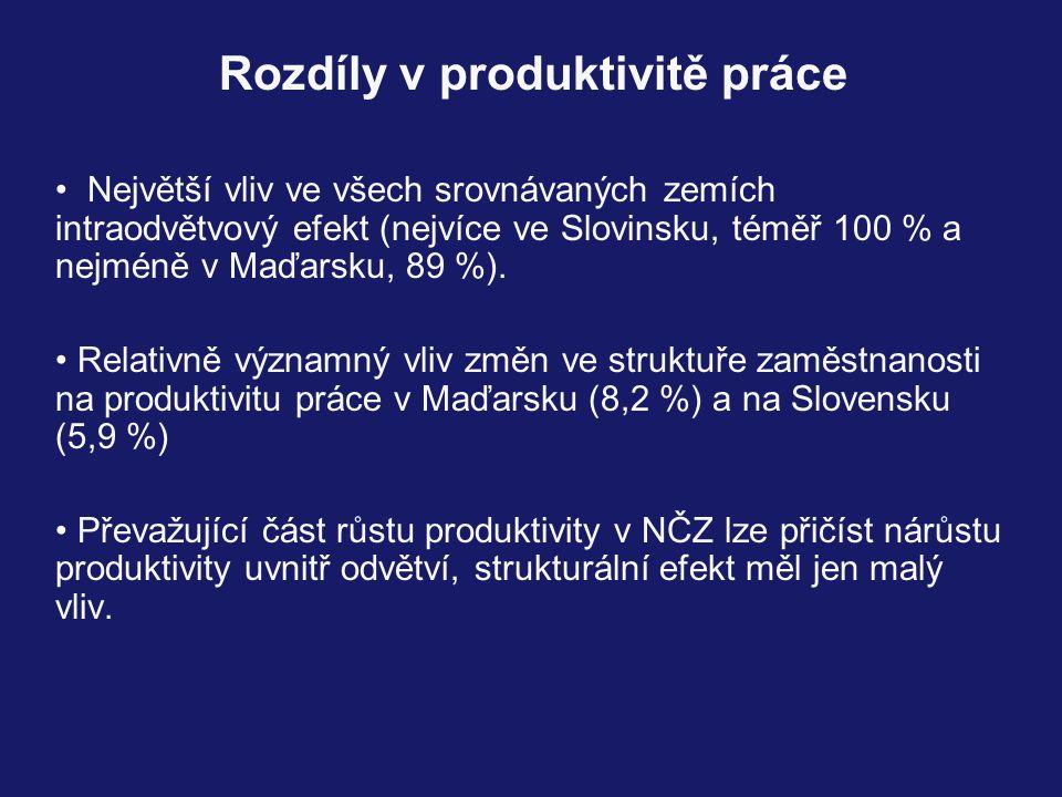 Rozdíly v produktivitě práce Největší vliv ve všech srovnávaných zemích intraodvětvový efekt (nejvíce ve Slovinsku, téměř 100 % a nejméně v Maďarsku, 89 %).
