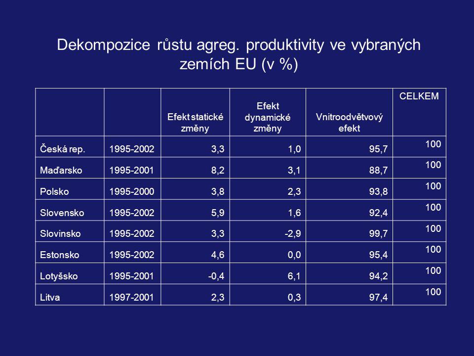 Efekt statické změny Efekt dynamické změny Vnitroodvětvový efekt CELKEM Česká rep.1995-20023,31,095,7 100 Maďarsko1995-20018,23,188,7 100 Polsko1995-20003,82,393,8 100 Slovensko1995-20025,91,692,4 100 Slovinsko1995-20023,3-2,999,7 100 Estonsko1995-20024,60,095,4 100 Lotyšsko1995-2001-0,46,194,2 100 Litva1997-20012,30,397,4 100 Dekompozice růstu agreg.