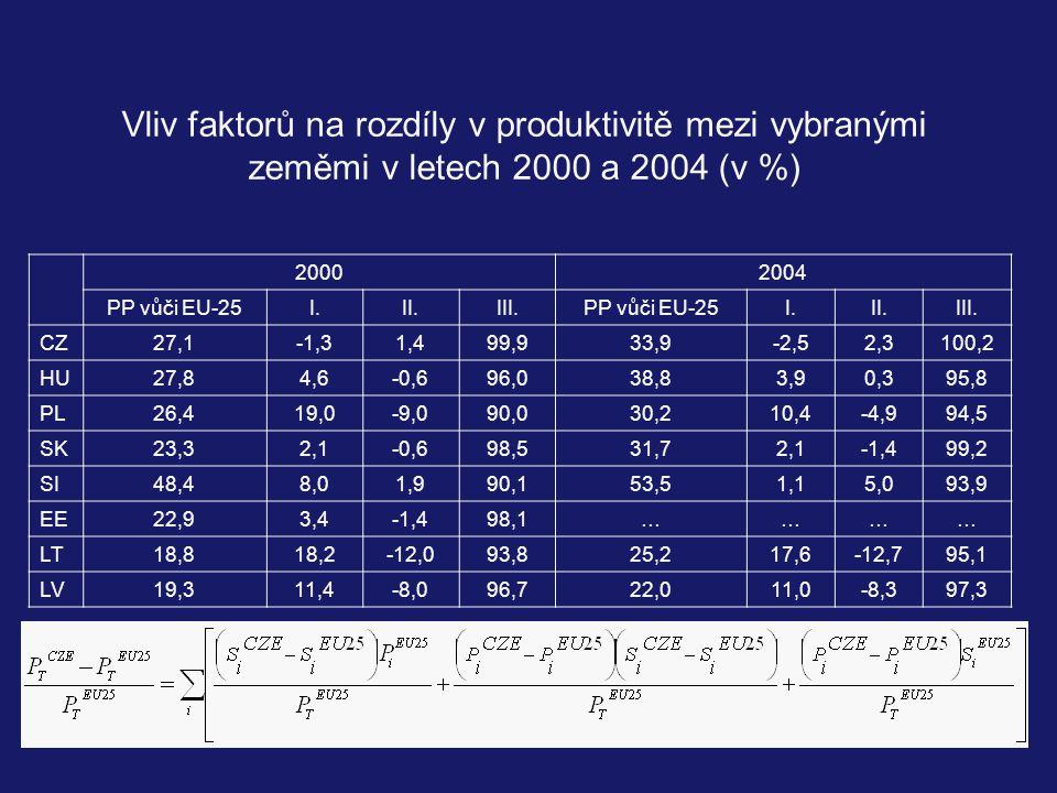 Vliv faktorů na rozdíly v produktivitě mezi vybranými zeměmi v letech 2000 a 2004 (v %) 20002004 PP vůči EU-25I.II.III.PP vůči EU-25I.II.III.
