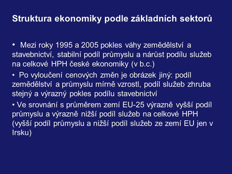 Struktura ekonomiky podle základních sektorů Mezi roky 1995 a 2005 pokles váhy zemědělství a stavebnictví, stabilní podíl průmyslu a nárůst podílu služeb na celkové HPH české ekonomiky (v b.c.) Po vyloučení cenových změn je obrázek jiný: podíl zemědělství a průmyslu mírně vzrostl, podíl služeb zhruba stejný a výrazný pokles podílu stavebnictví Ve srovnání s průměrem zemí EU-25 výrazně vyšší podíl průmyslu a výrazně nižší podíl služeb na celkové HPH (vyšší podíl průmyslu a nižší podíl služeb ze zemí EU jen v Irsku)