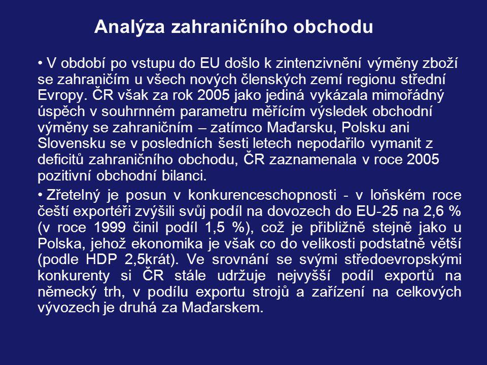 V období po vstupu do EU došlo k zintenzivnění výměny zboží se zahraničím u všech nových členských zemí regionu střední Evropy.