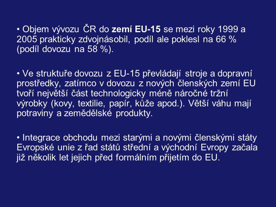 Objem vývozu ČR do zemí EU-15 se mezi roky 1999 a 2005 prakticky zdvojnásobil, podíl ale poklesl na 66 % (podíl dovozu na 58 %).