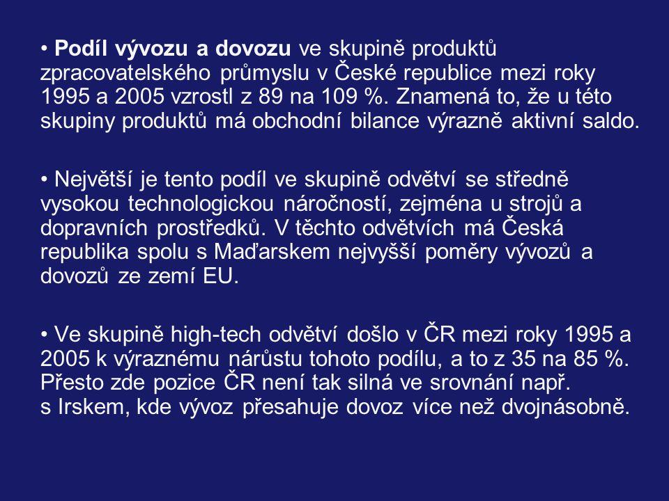 Podíl vývozu a dovozu ve skupině produktů zpracovatelského průmyslu v České republice mezi roky 1995 a 2005 vzrostl z 89 na 109 %.