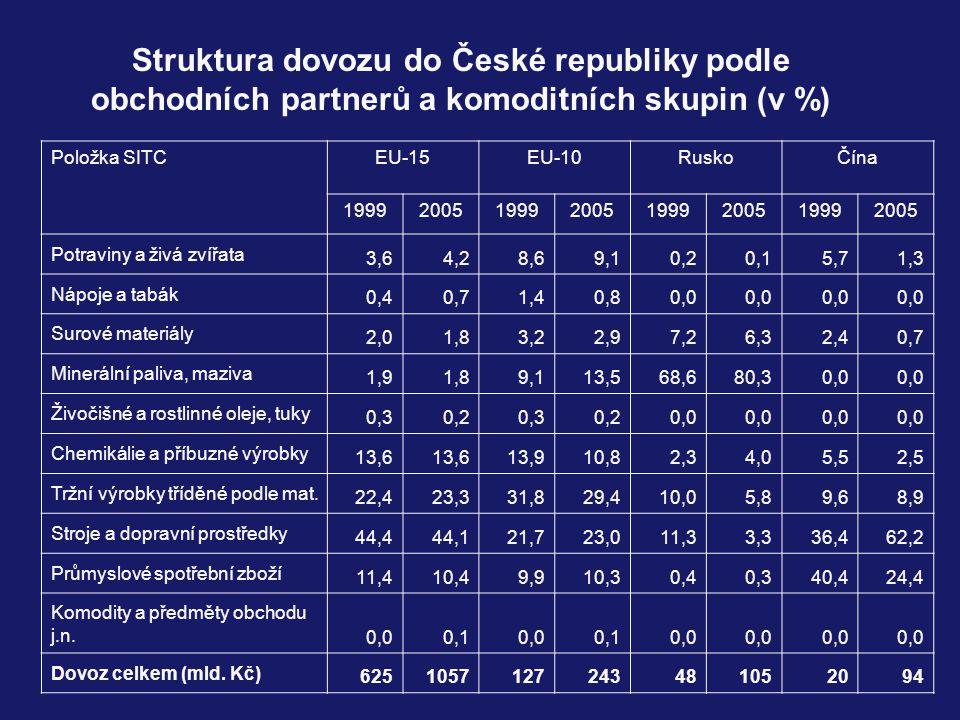 Struktura dovozu do České republiky podle obchodních partnerů a komoditních skupin (v %) Položka SITCEU-15EU-10RuskoČína 19992005199920051999200519992005 Potraviny a živá zvířata 3,64,28,69,10,20,15,71,3 Nápoje a tabák 0,40,71,40,80,0 Surové materiály 2,01,83,22,97,26,32,40,7 Minerální paliva, maziva 1,91,89,113,568,680,30,0 Živočišné a rostlinné oleje, tuky 0,30,20,30,20,0 Chemikálie a příbuzné výrobky 13,6 13,910,82,34,05,52,5 Tržní výrobky tříděné podle mat.