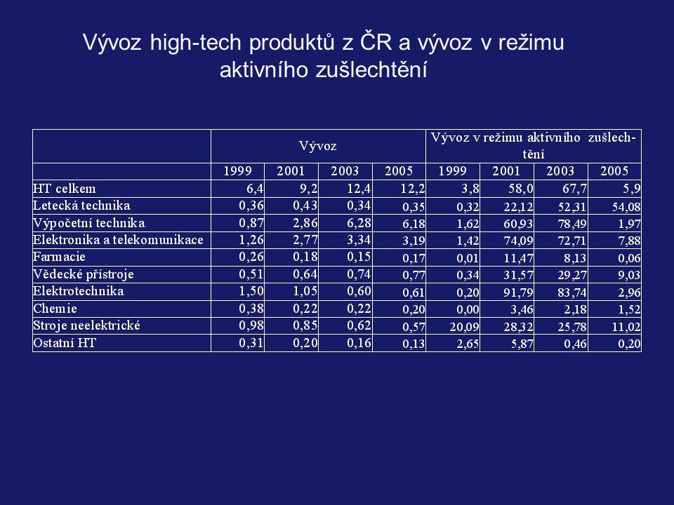 Vývoz high-tech produktů z ČR a vývoz v režimu aktivního zušlechtění