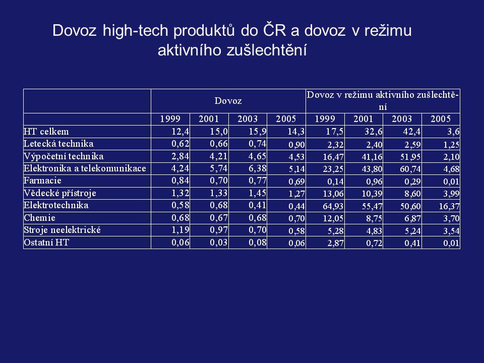 Dovoz high-tech produktů do ČR a dovoz v režimu aktivního zušlechtění