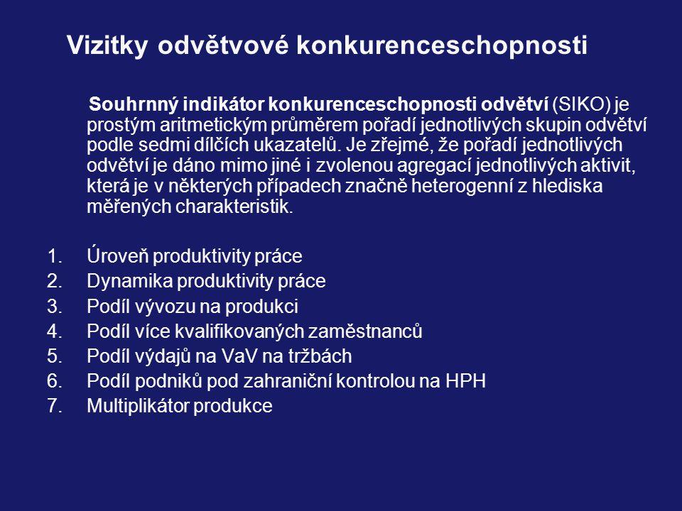 Vizitky odvětvové konkurenceschopnosti Souhrnný indikátor konkurenceschopnosti odvětví (SIKO) je prostým aritmetickým průměrem pořadí jednotlivých skupin odvětví podle sedmi dílčích ukazatelů.