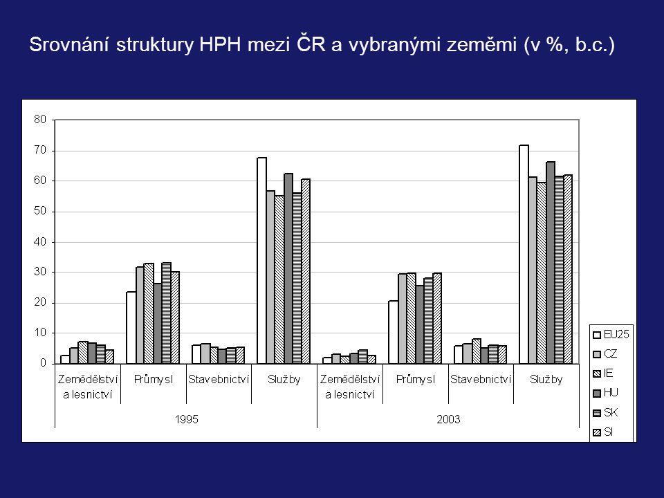 Srovnání struktury HPH mezi ČR a vybranými zeměmi (v %, b.c.)
