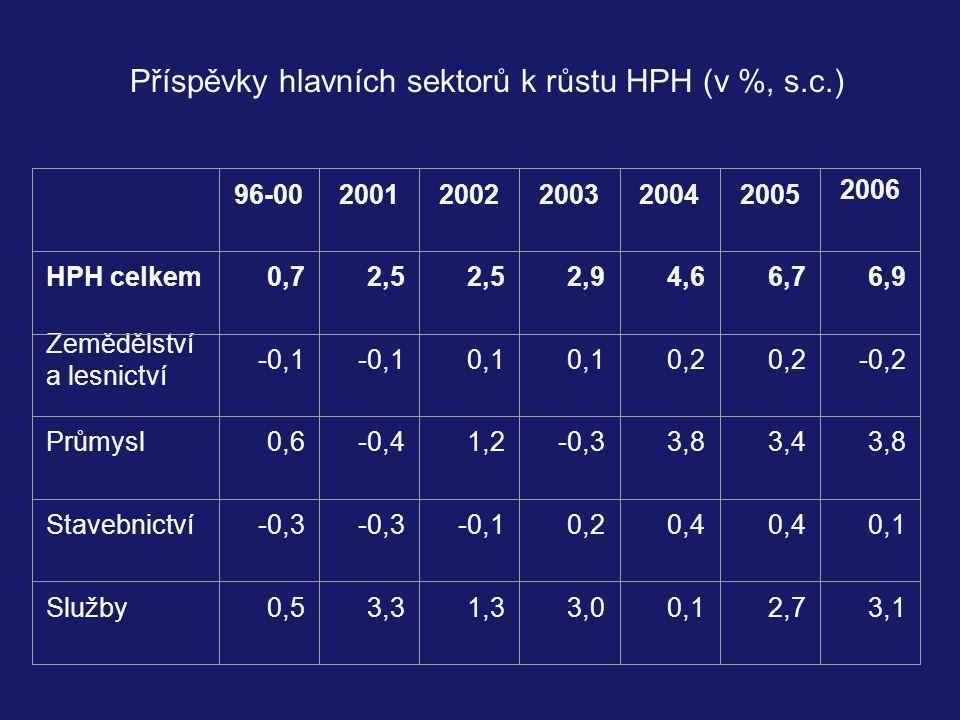Příspěvky hlavních sektorů k růstu HPH (v %, s.c.) 96-0020012002200320042005 2006 HPH celkem0,72,5 2,94,66,76,9 Zemědělství a lesnictví -0,1 0,1 0,2 -0,2 Průmysl0,6-0,41,2-0,33,83,43,8 Stavebnictví-0,3 -0,10,20,4 0,1 Služby0,53,31,33,00,12,73,1
