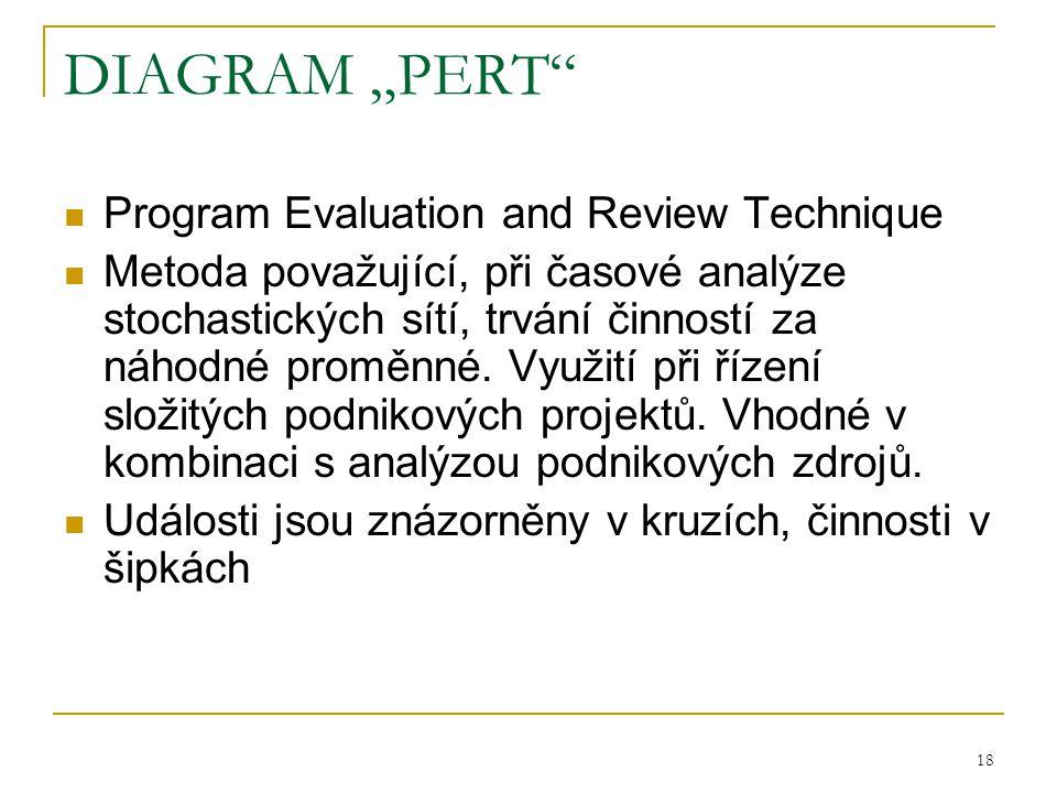 """18 DIAGRAM """"PERT Program Evaluation and Review Technique Metoda považující, při časové analýze stochastických sítí, trvání činností za náhodné proměnné."""