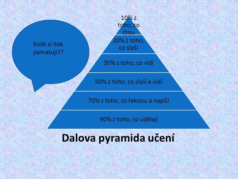 Dalova pyramida učení 10% z toho, co čtou 20% z toho, co slyší 30% z toho, co vidí 50% z toho, co slyší a vidí 70% z toho, co řeknou a napíší 90% z to