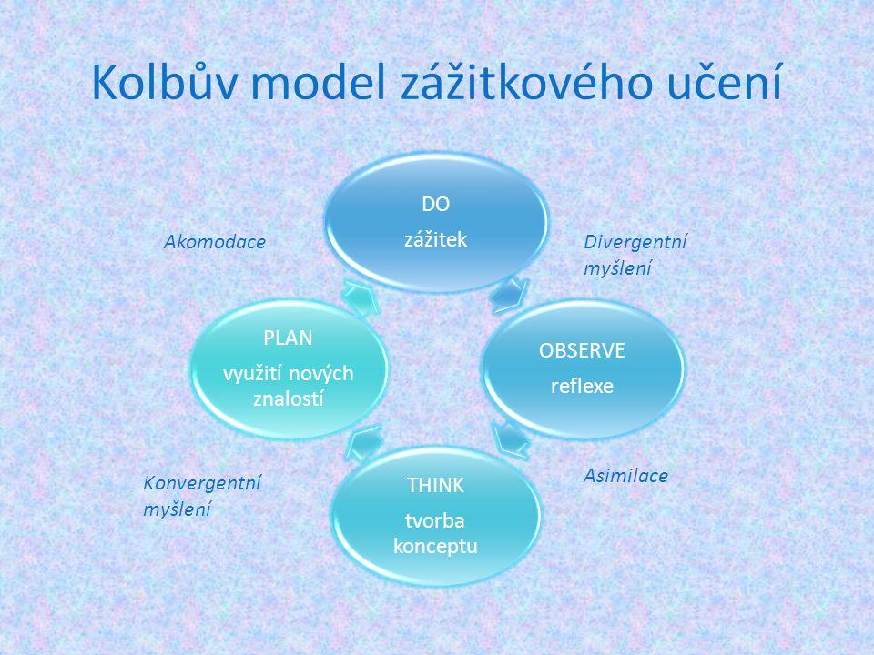Kolbův model zážitkového učení DO zážitek OBSERVE reflexe THINK tvorba konceptu PLAN využití nových znalostí Divergentní myšlení Asimilace Konvergentn